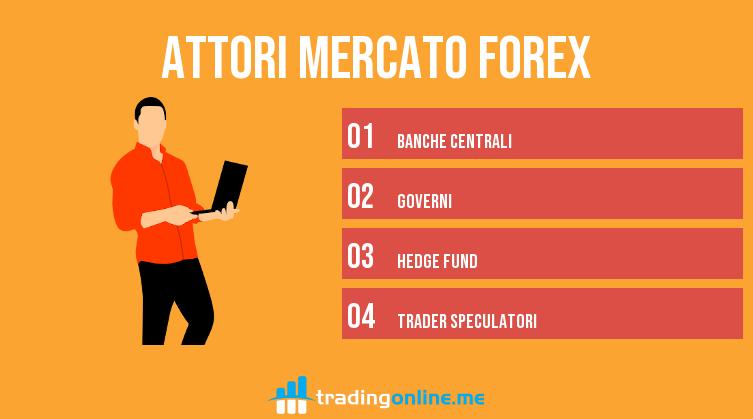 attori mercato forex