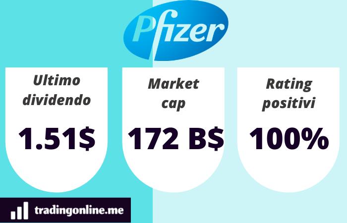 azioni pfizer dati principali