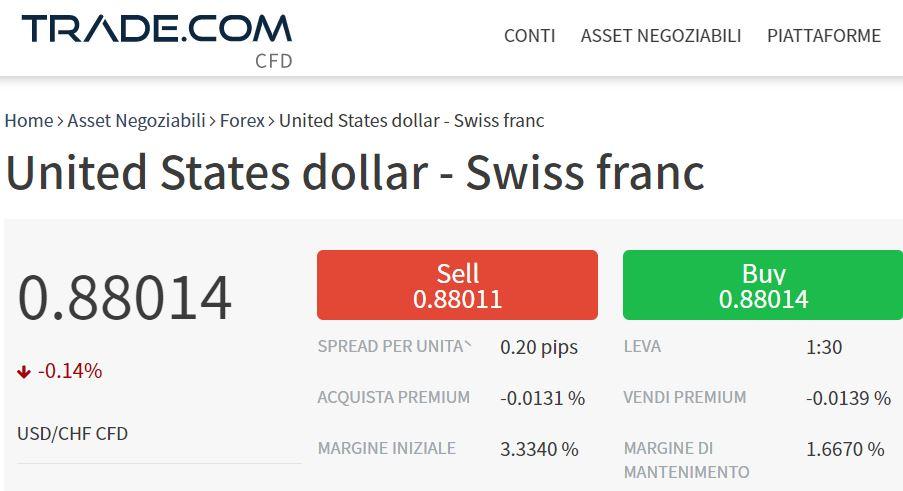 cambio dollaro franco svizzero trade-com