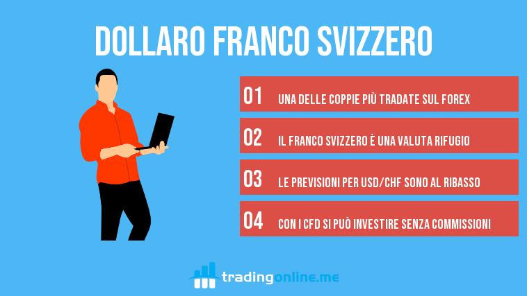 cambio dollaro franco svizzero