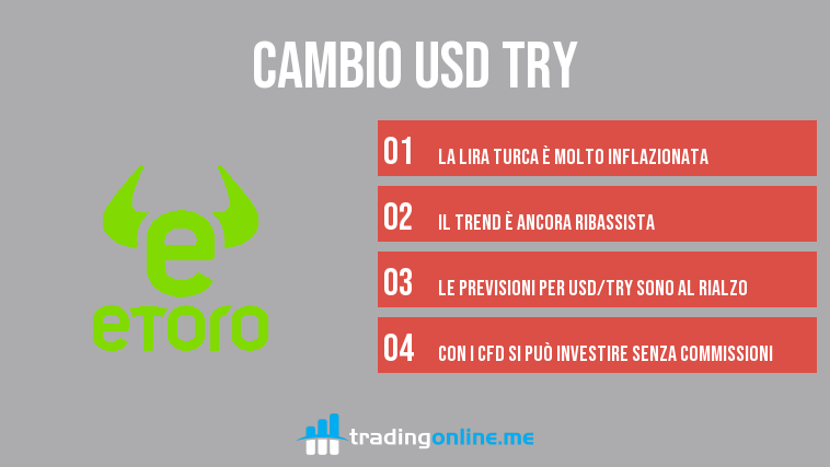 cambio usd try