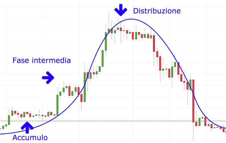 ciclo di mercato criptovaluta 0 0006 btc ai usd
