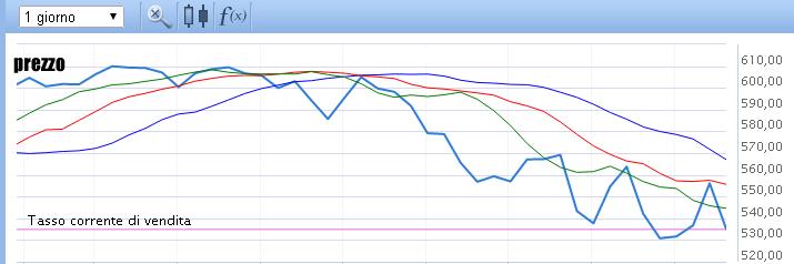 indicatore alligatore nell'analisi tecnica del trading online