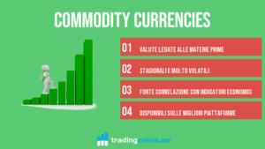 Le Commodity Currencies [Quali sono e come sono correlate]