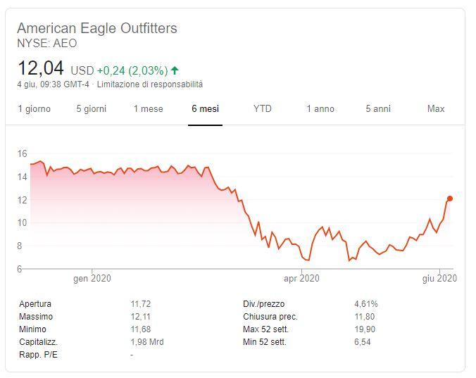 comprare azioni american eagle previsioni