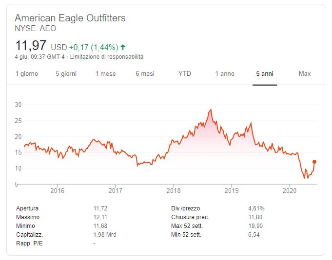 comprare azioni american eagle quotazione