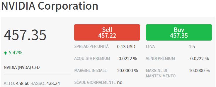 investire su nvidia con trade.com