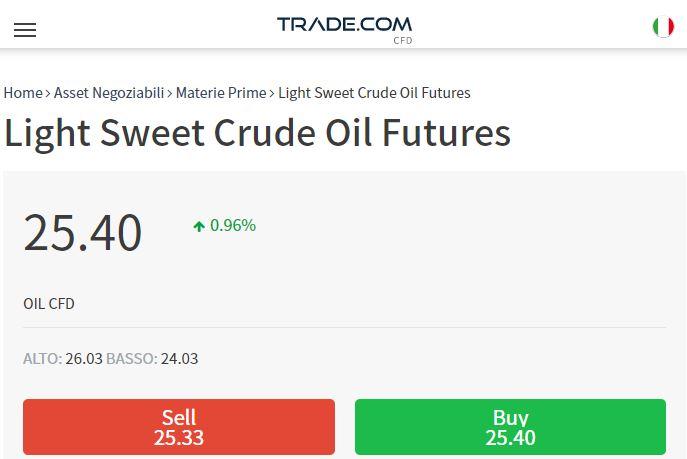 comprare petrolio con Trade