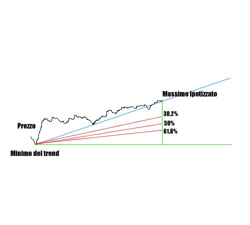 fan line di fibonacci