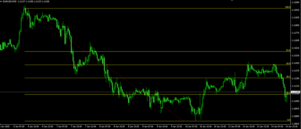 fibonacci trading strategia ribassista
