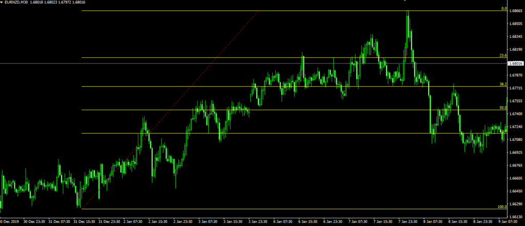 fibonacci trading strategia rialzista