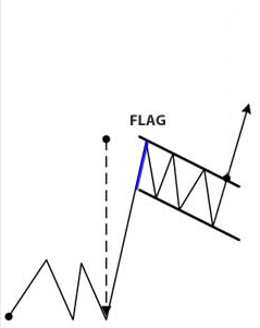 flag-pattern-analisi-tecnica