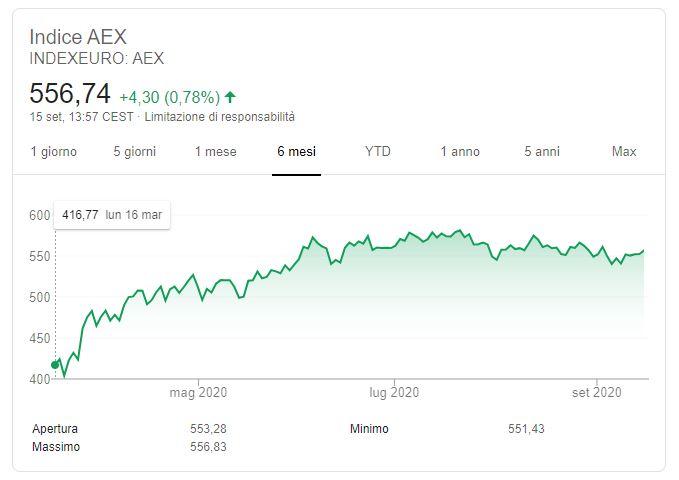 indice aex