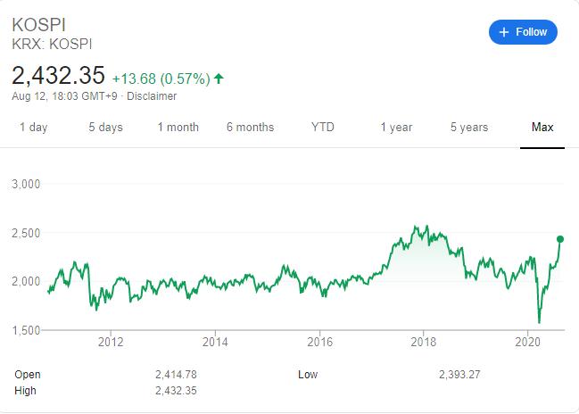 indice kospi andamento storico