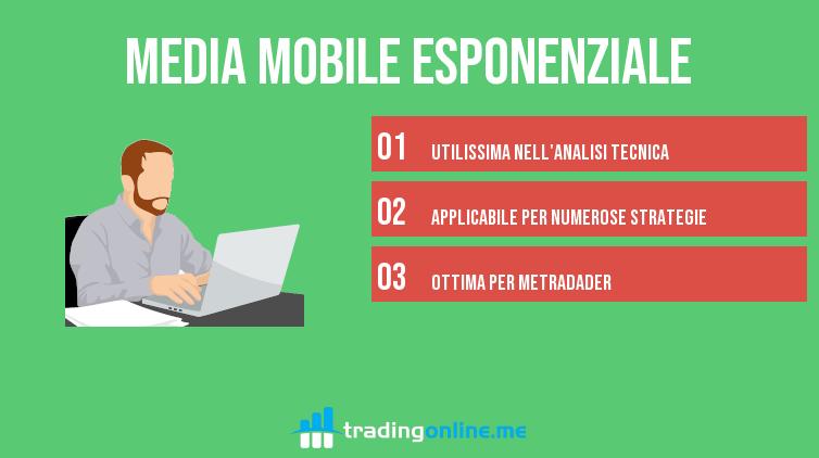 media mobile esponenziale