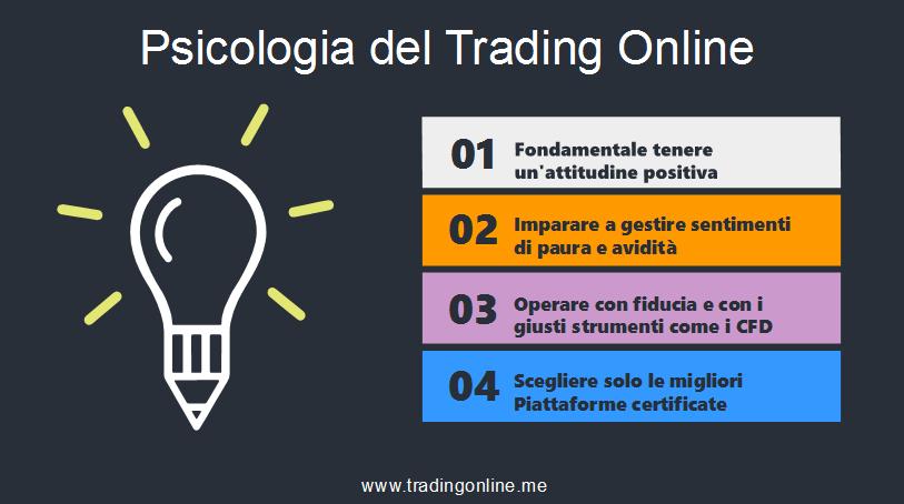 psicologia trading online