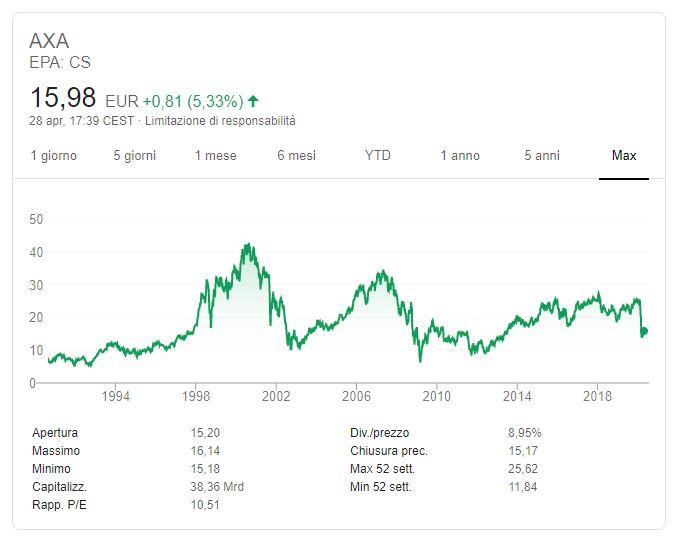 Azioni AXA: quotazione, grafico, dati e notizie - FR | prosuasa.it