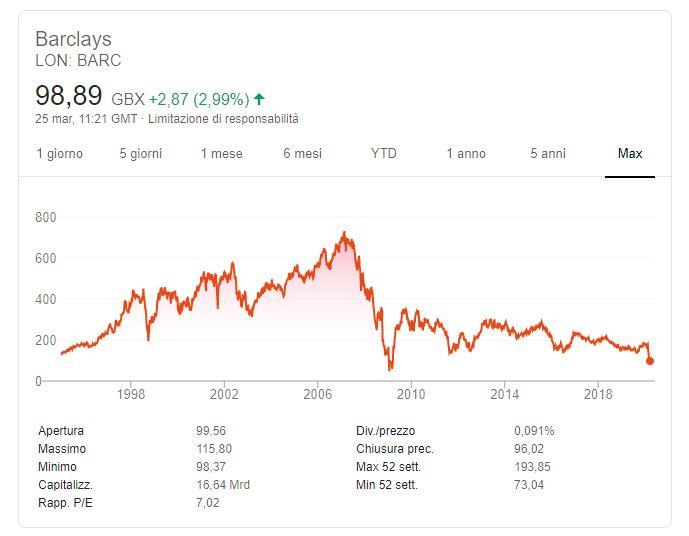 quotazione Barclays
