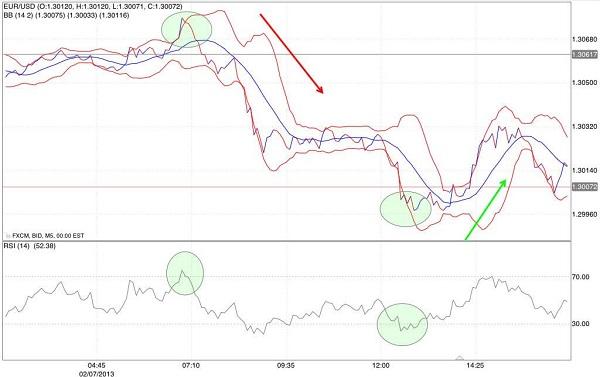 segnali trading indicatore rsi