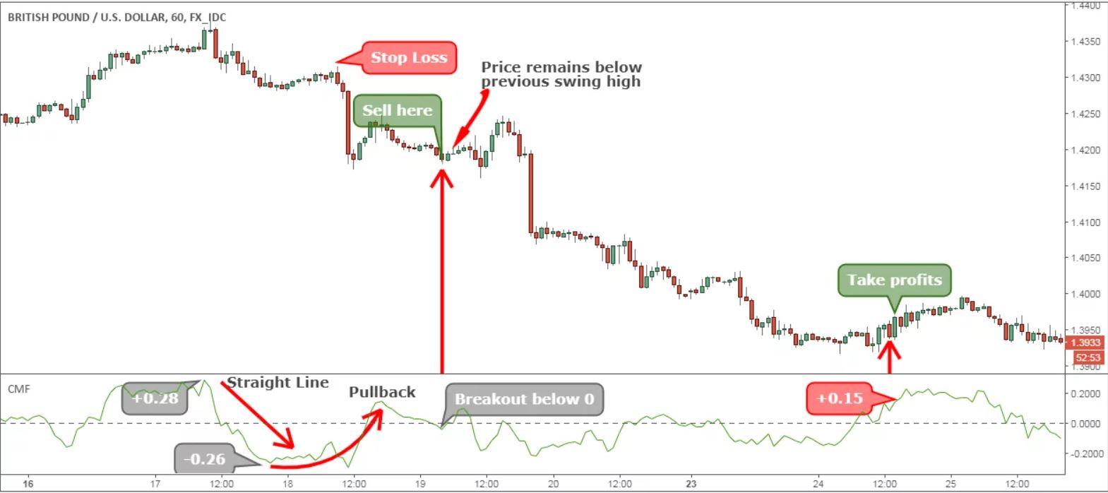 strategia sui volumi di trading ribassista
