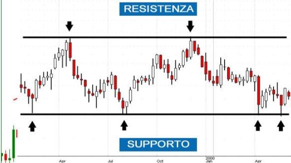 supporti e resistenza pattern