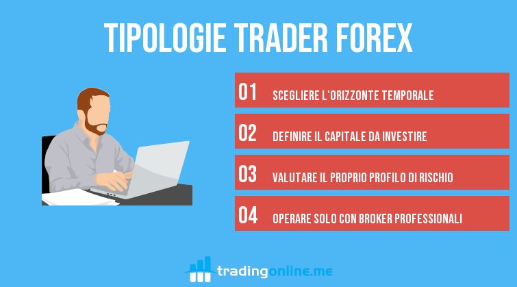 tipologie trader forex
