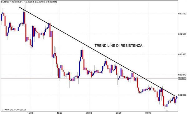 tracciare-una-trend-line-di-resisitenza