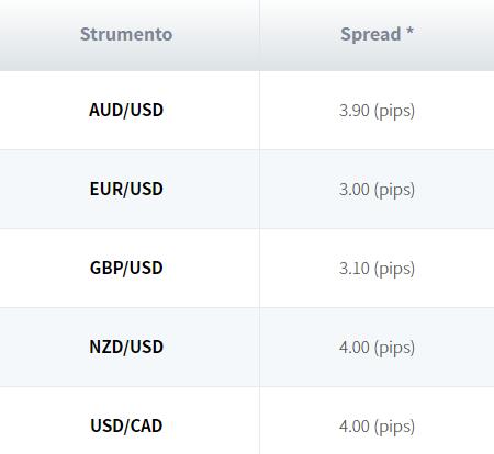 trade spread forex