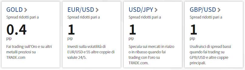 trade.com spread costi e commissioni